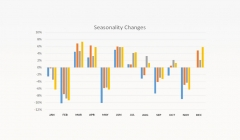 Article image: Seasonality of Business in the United Arab Emirates